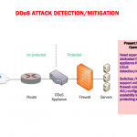 DDOS ATTACK Detection