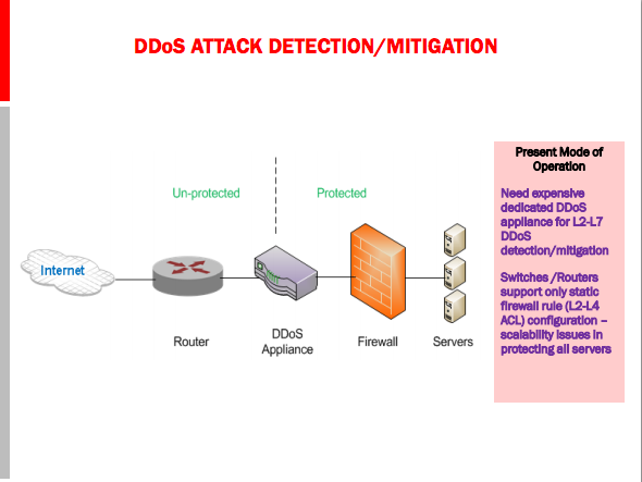 802.11 Denial of Service Attacks and Mitigation