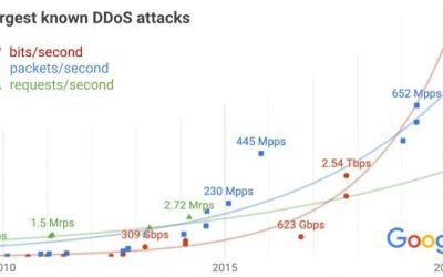 2.54T! Google reveals the largest DDoS attack to date